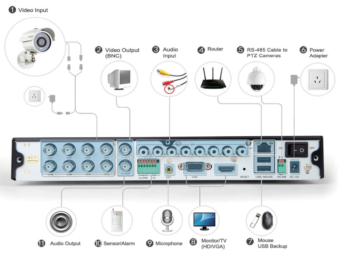 Wiring A Nvr Along With Samsung Security Camera Wiring Diagram